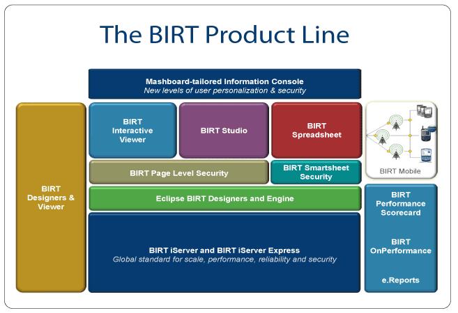 birt_architecture