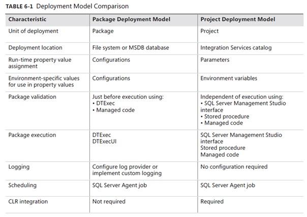 deploiement_compare